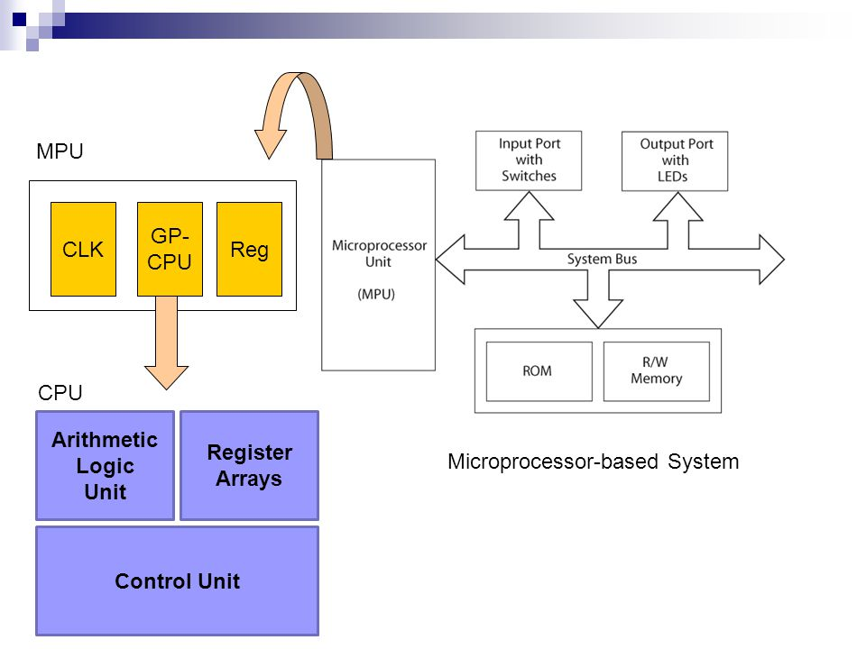 MPU CLK. GP- CPU. Reg. CPU. Arithmetic Logic. Unit. Register. Arrays. Microprocessor-based System.