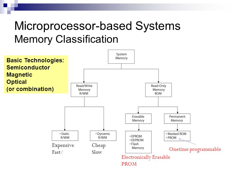 Microprocessor-based Systems Memory Classification