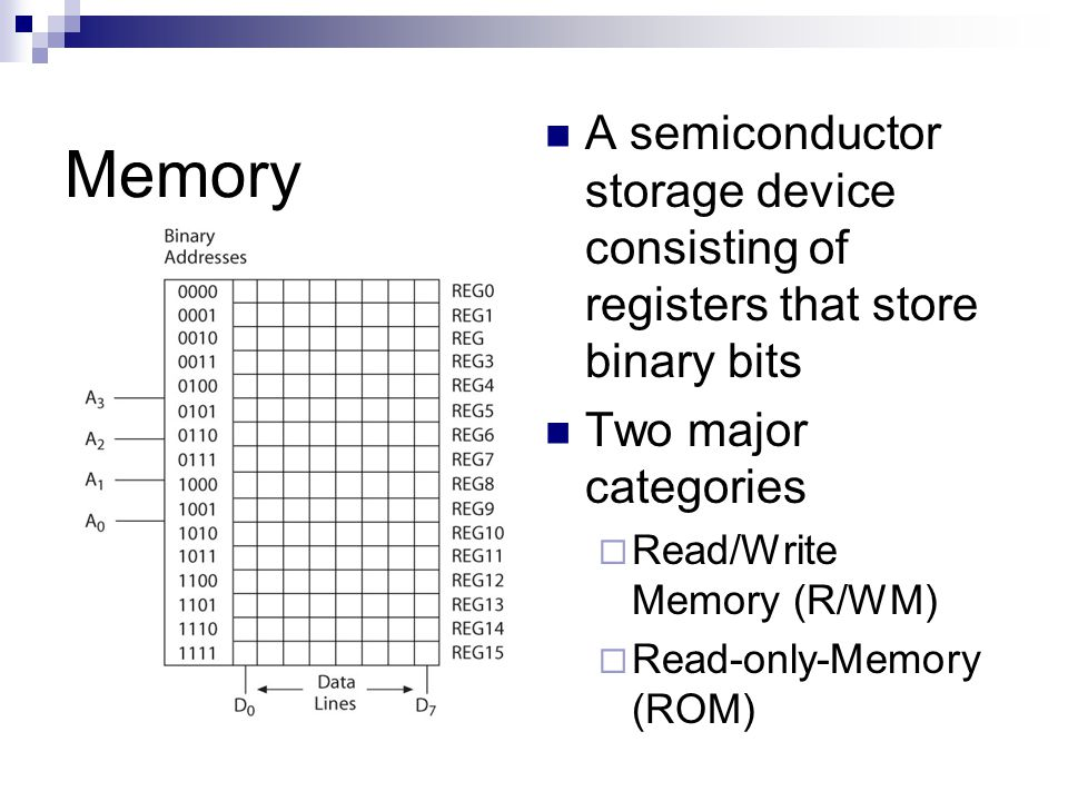 A semiconductor storage device consisting of registers that store binary bits