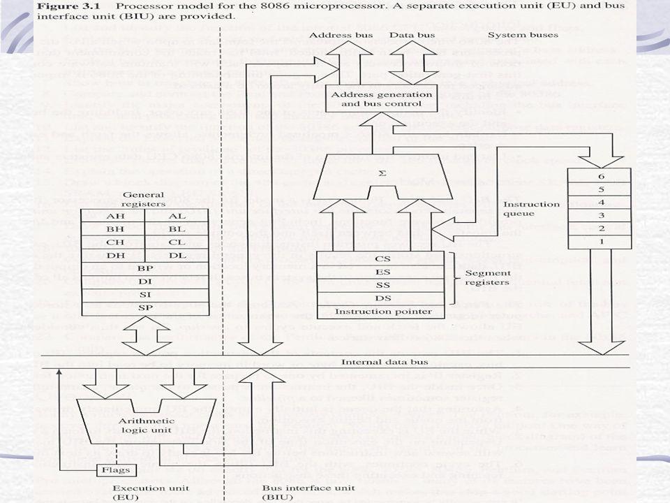 Processor model for the 8086 microprocessor