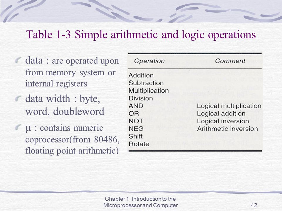 Table 1-3 Simple arithmetic and logic operations