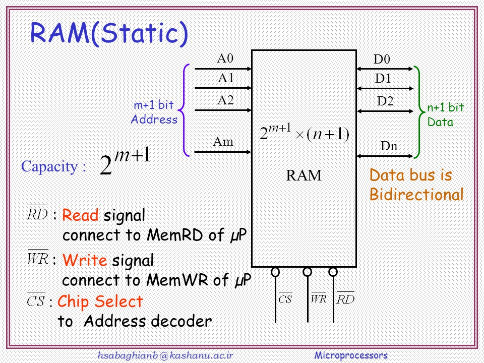 RAM(Static) Capacity : RAM Data bus is Bidirectional : Read signal