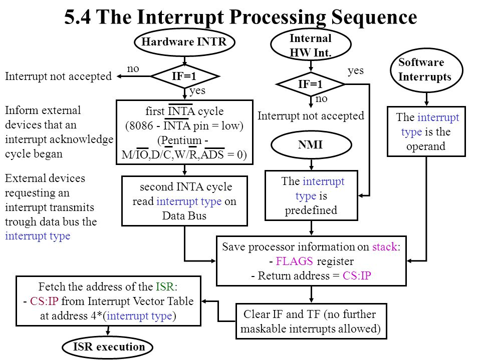 5.4 The Interrupt Processing Sequence