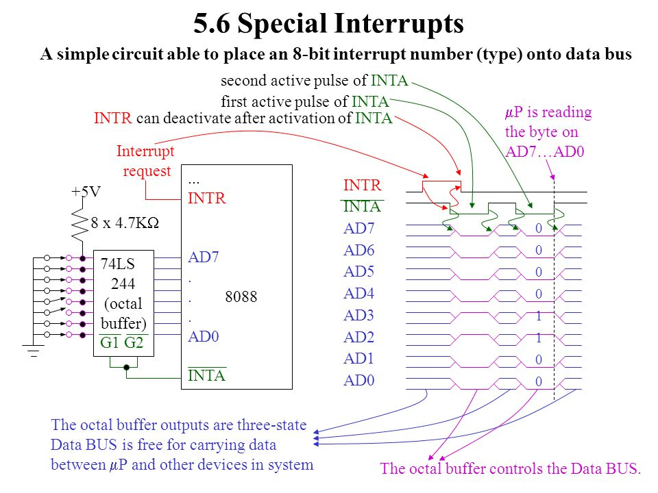 5.6 Special Interrupts A simple circuit able to place an 8-bit interrupt number (type) onto data bus.