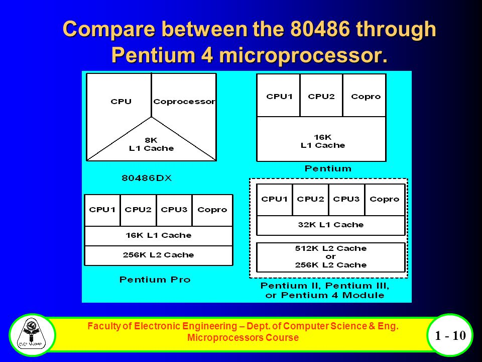 Compare between the through Pentium 4 microprocessor.