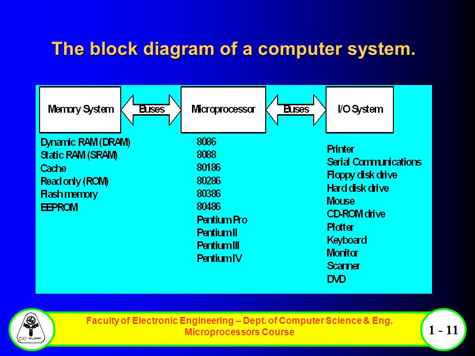 The block diagram of a computer system.