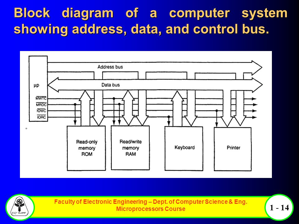 Block diagram of a computer system showing address, data, and control bus.
