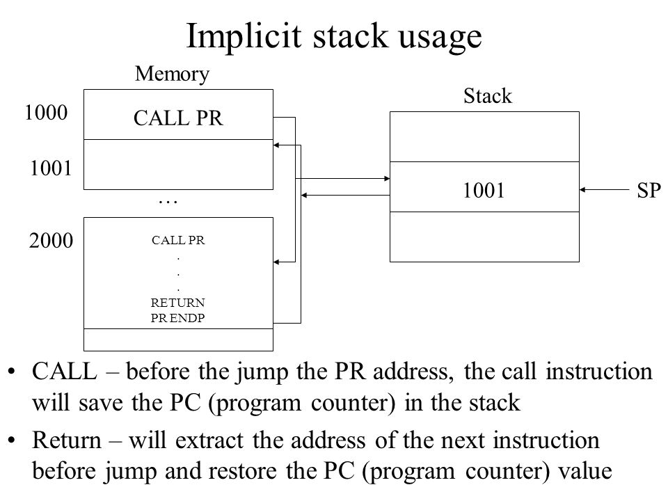 Implicit stack usage Memory. Stack. 1000. CALL PR. 1001. 1001. SP. … 2000. CALL PR. . RETURN PR ENDP.