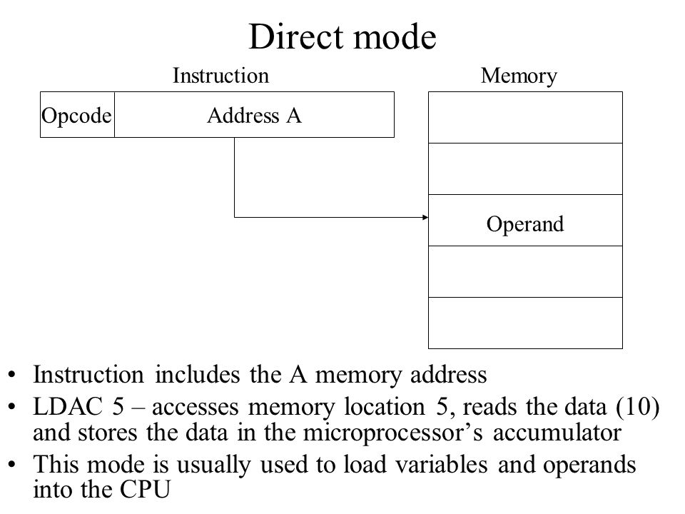 Direct mode Instruction includes the A memory address