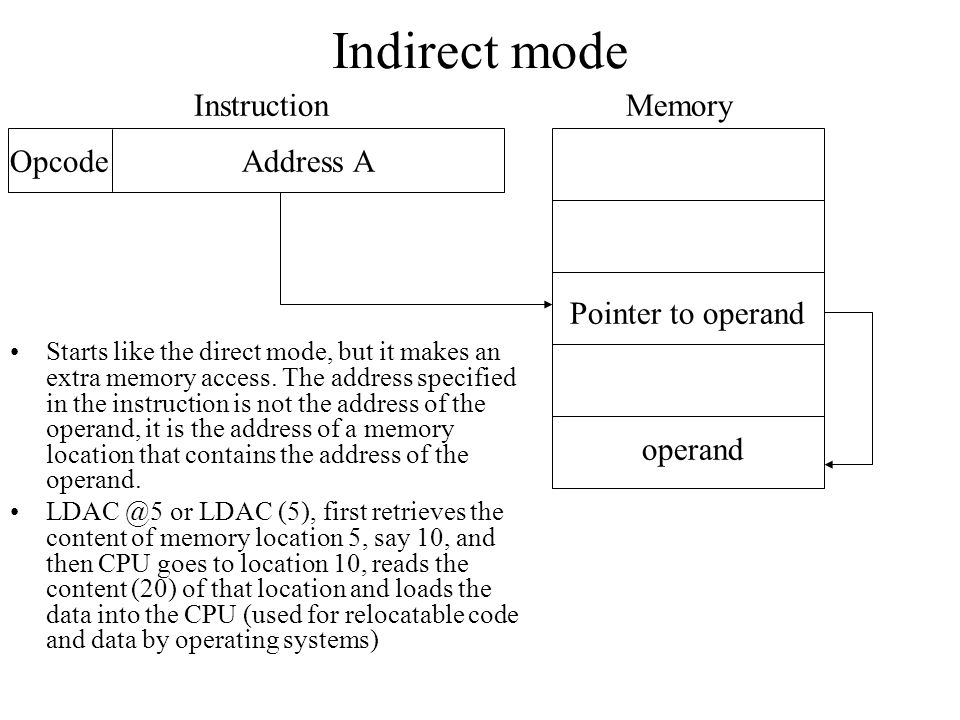 Indirect mode Instruction Memory Opcode Address A Pointer to operand
