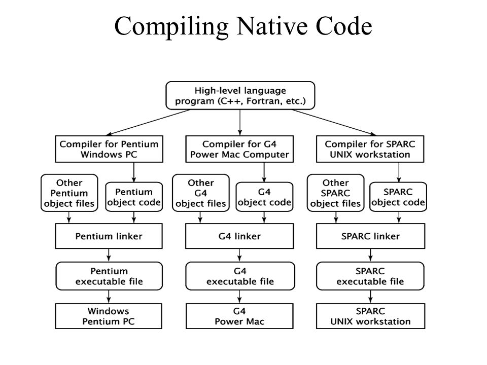 Compiling Native Code Compiler: