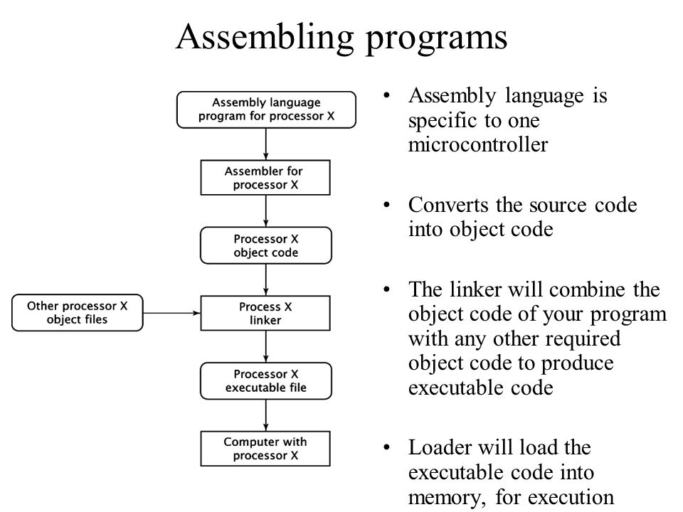 Assembling programs Assembly language is specific to one microcontroller. Converts the source code into object code.