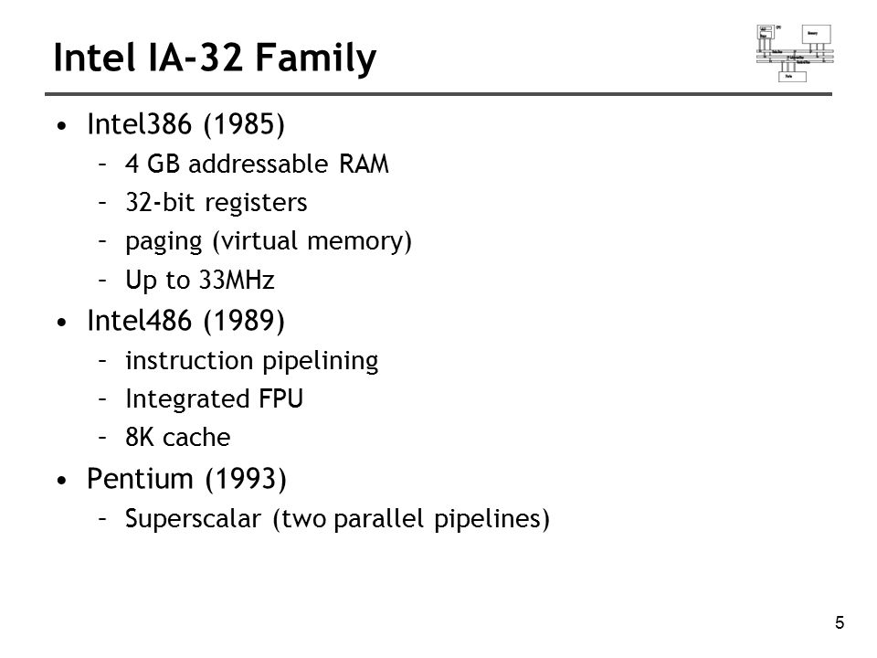 Intel IA-32 Family Intel386 (1985) Intel486 (1989) Pentium (1993)