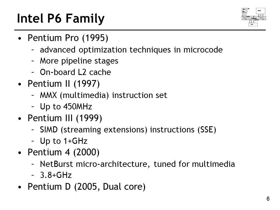 Intel P6 Family Pentium Pro (1995) Pentium II (1997)