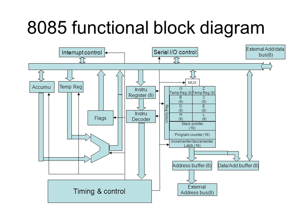 8085 functional block diagram