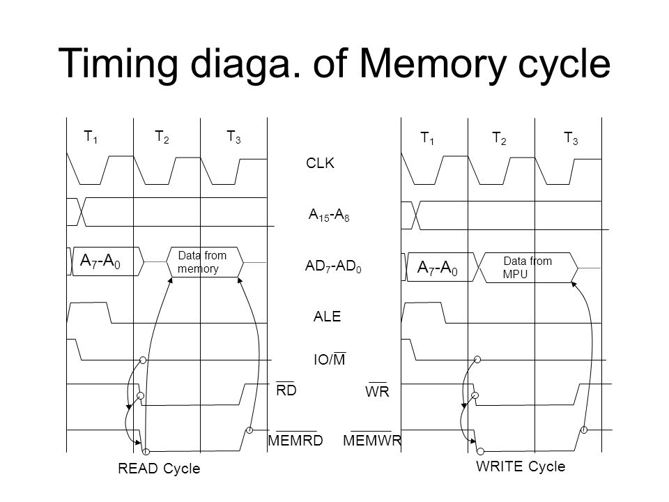 Timing diaga. of Memory cycle