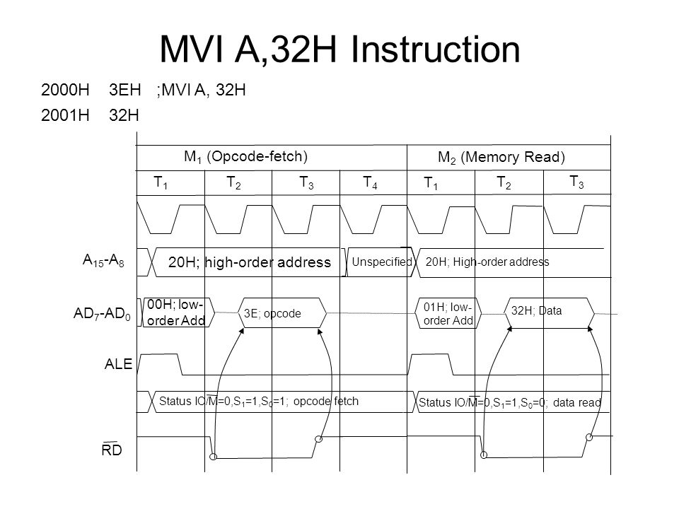 MVI A,32H Instruction 2000H 3EH ;MVI A, 32H 2001H 32H