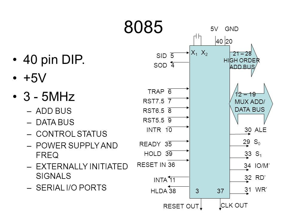 8085 40 pin DIP. +5V 3 - 5MHz ADD BUS DATA BUS CONTROL STATUS