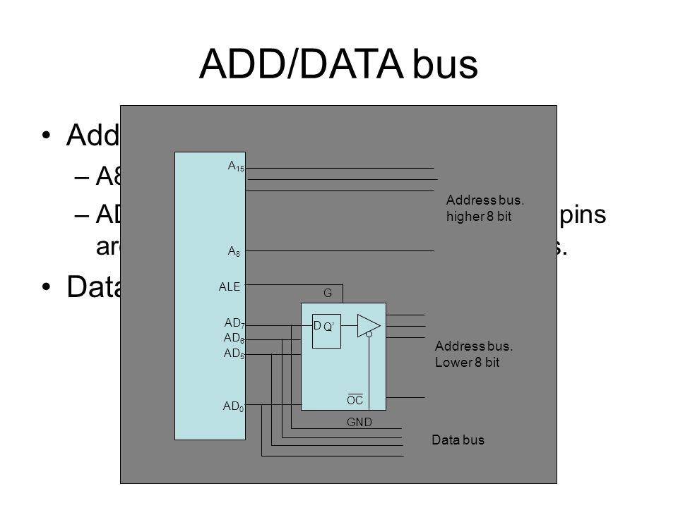 ADD/DATA bus Address bus 16 bits Data bus 8 bit long: AD0 to AD7