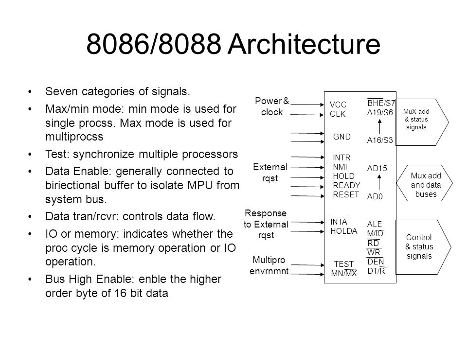 8086/8088 Architecture Seven categories of signals.