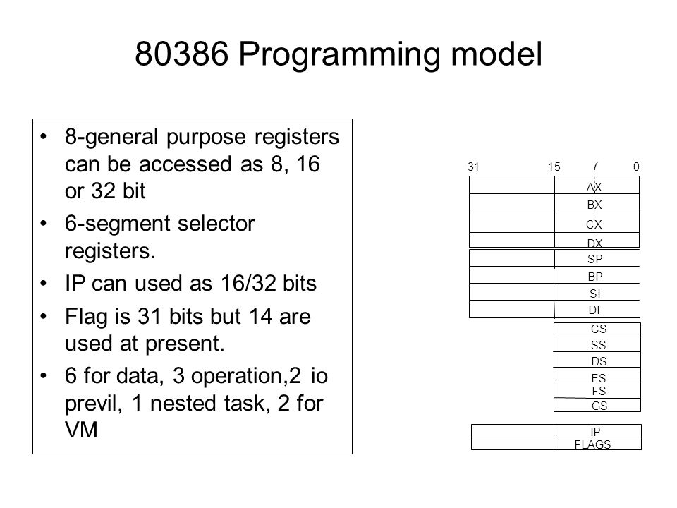 80386 Programming model 8-general purpose registers can be accessed as 8, 16 or 32 bit. 6-segment selector registers.