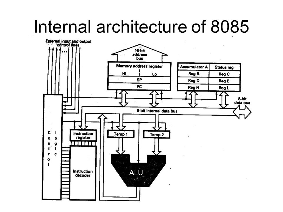 Internal architecture of 8085
