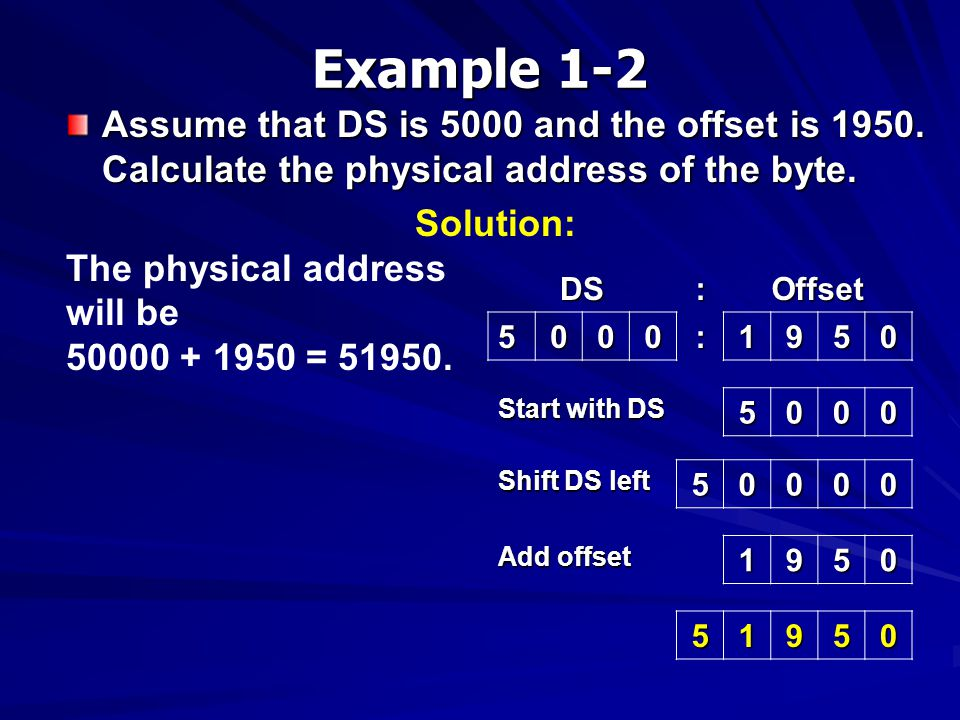 Example 1-2 Assume that DS is 5000 and the offset is 1950. Calculate the physical address of the byte.