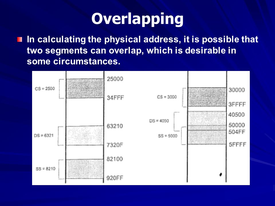 Overlapping In calculating the physical address, it is possible that two segments can overlap, which is desirable in some circumstances.