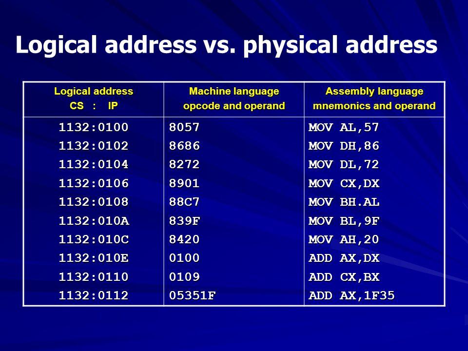 Logical address vs. physical address