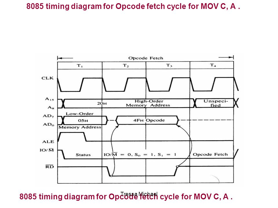 8085 timing diagram for Opcode fetch cycle for MOV C, A .