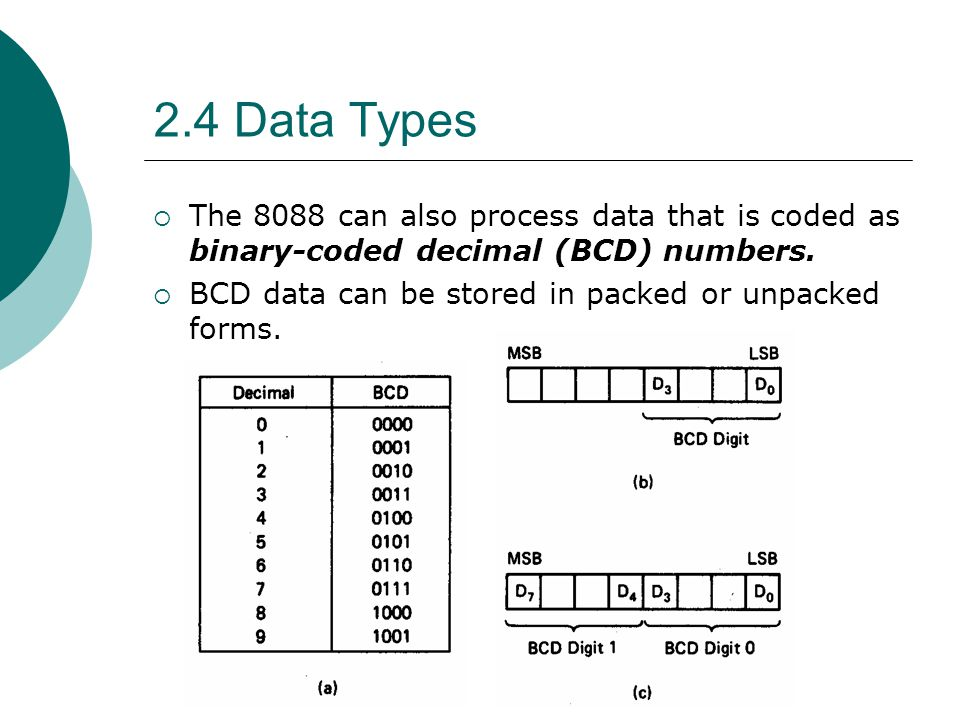 2.4 Data Types The 8088 can also process data that is coded as binary-coded decimal (BCD) numbers.