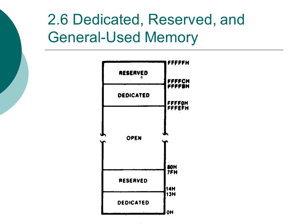 2.6 Dedicated, Reserved, and General-Used Memory