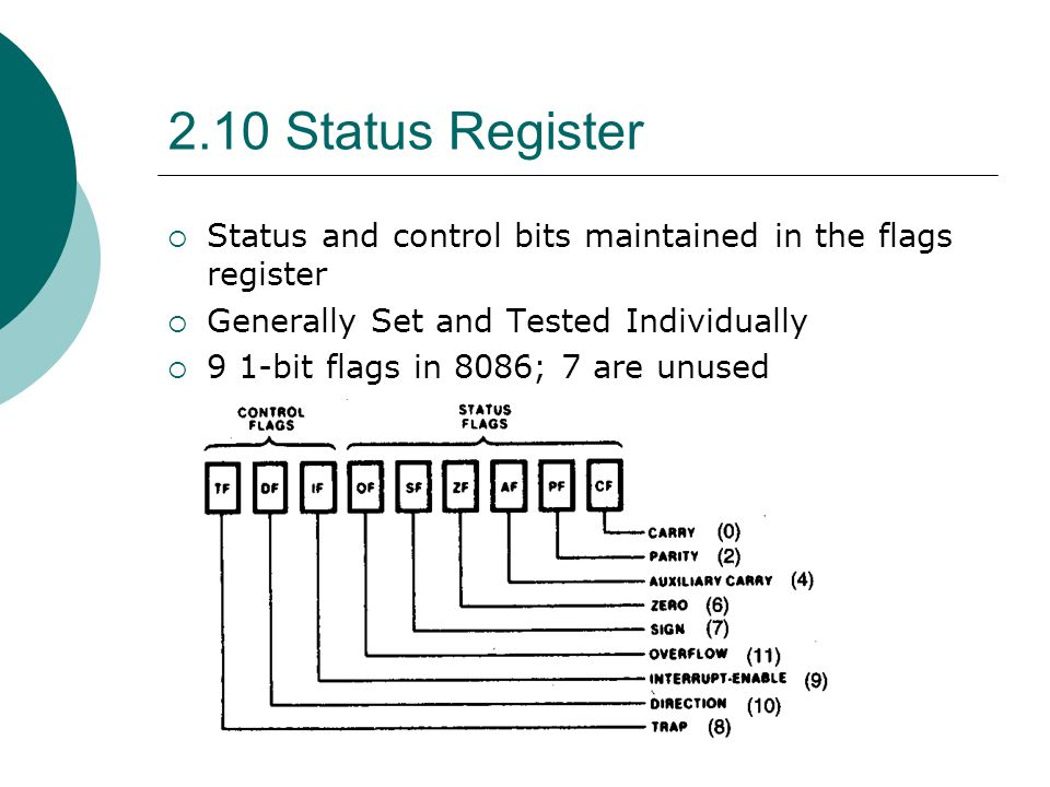 2.10 Status Register Status and control bits maintained in the flags register. Generally Set and Tested Individually.