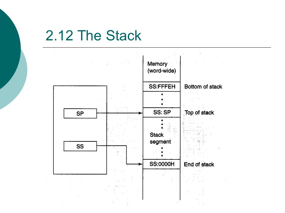 2.12 The Stack