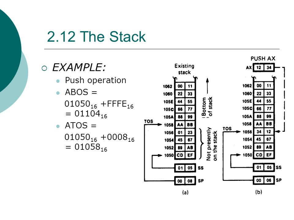 2.12 The Stack EXAMPLE: Push operation ABOS =