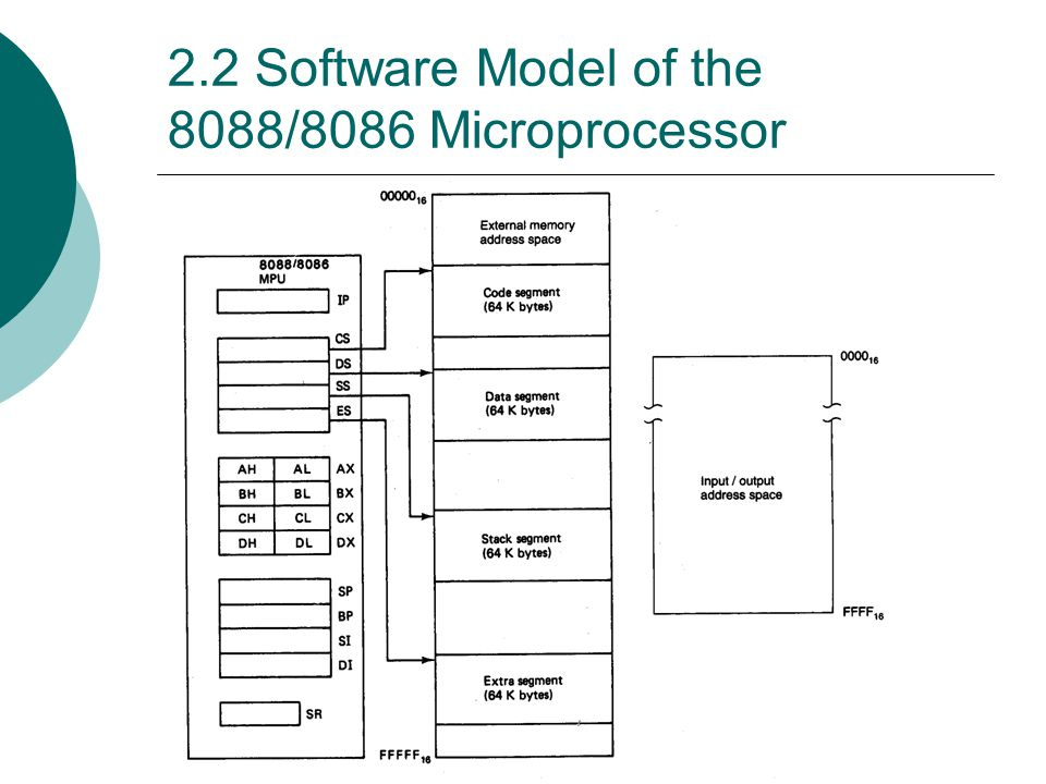 2.2 Software Model of the 8088/8086 Microprocessor