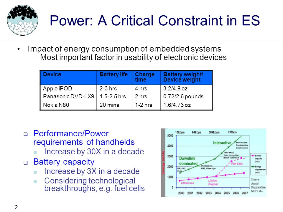 Power: A Critical Constraint in ES