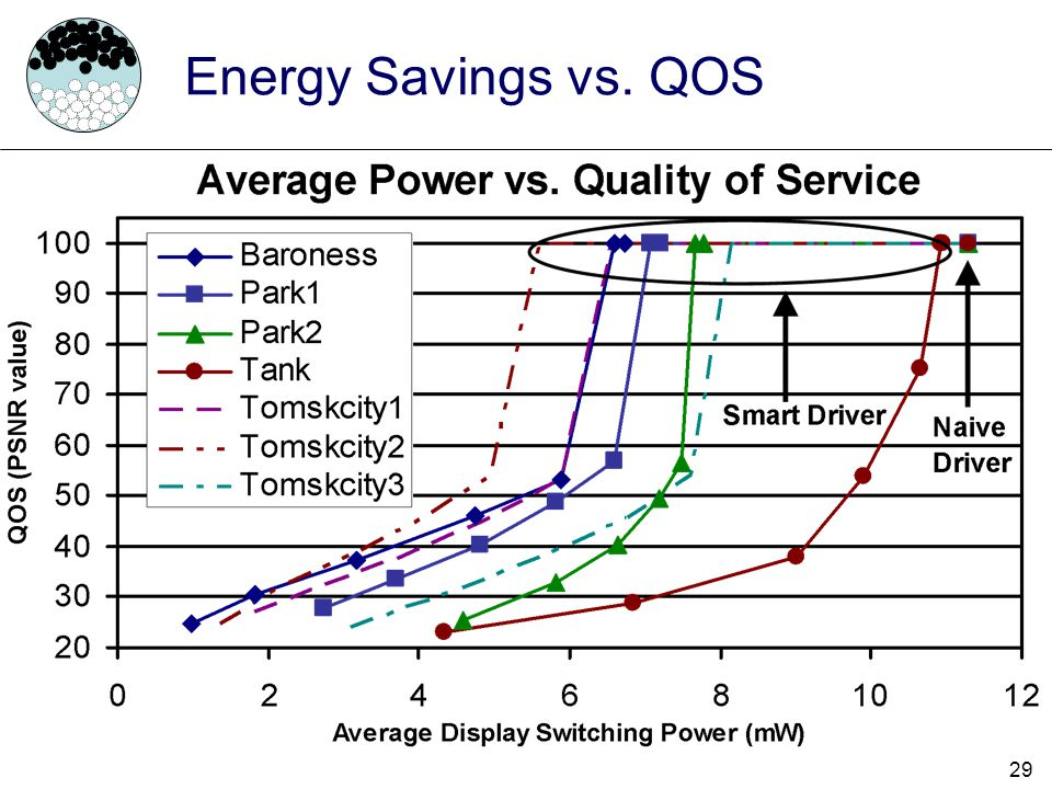 Energy Savings vs. QOS Here we can see the relationship between Quality of Service and Power consumption for each video and each driver scheme.