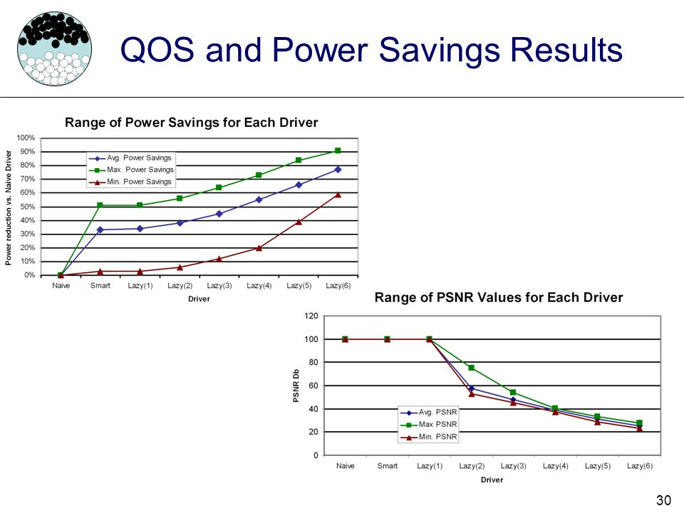 QOS and Power Savings Results