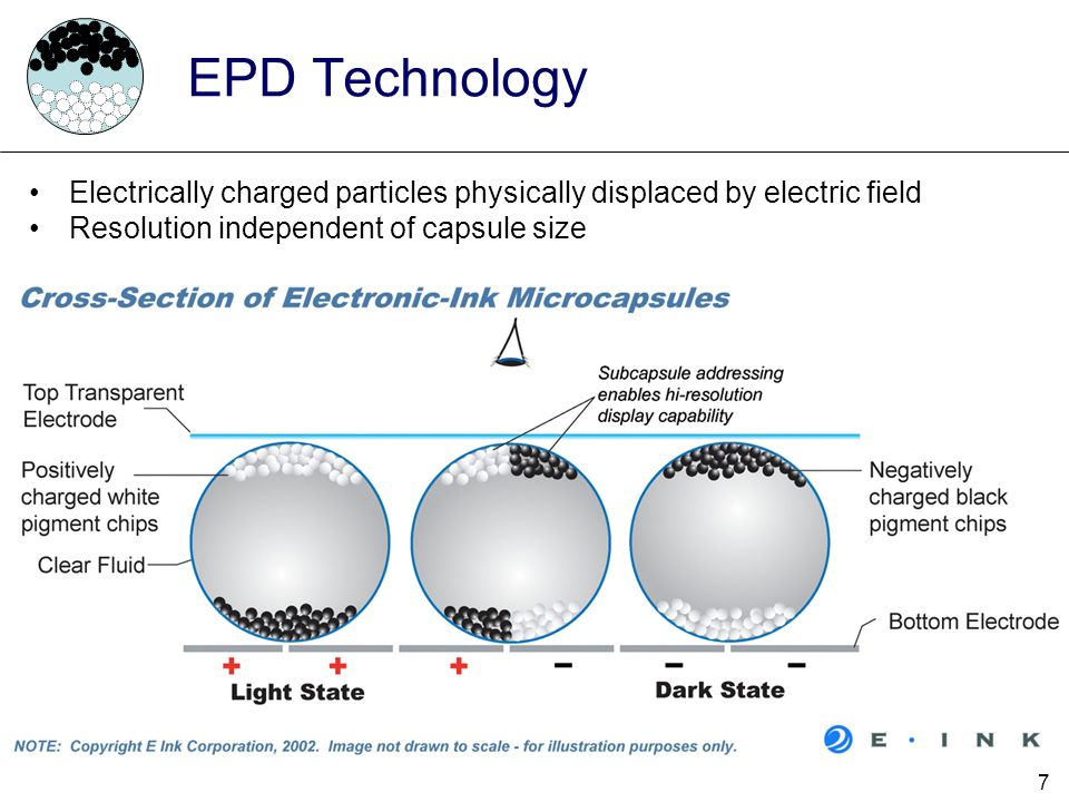 EPD Technology Electrically charged particles physically displaced by electric field. Resolution independent of capsule size.