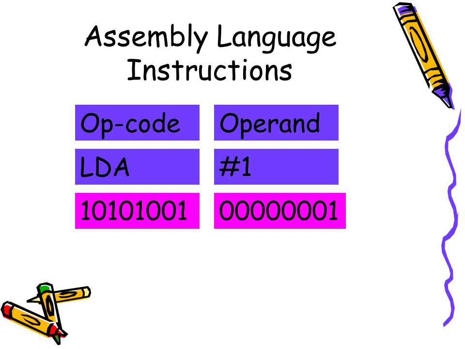 Assembly Language Instructions