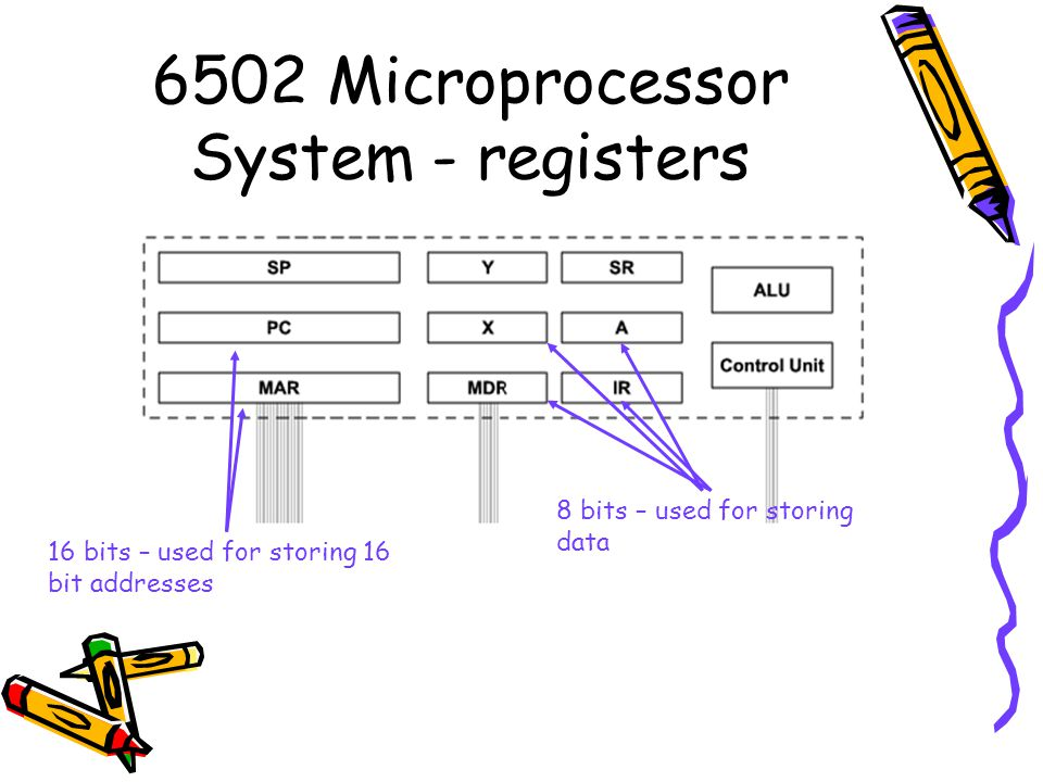 6502 Microprocessor System - registers