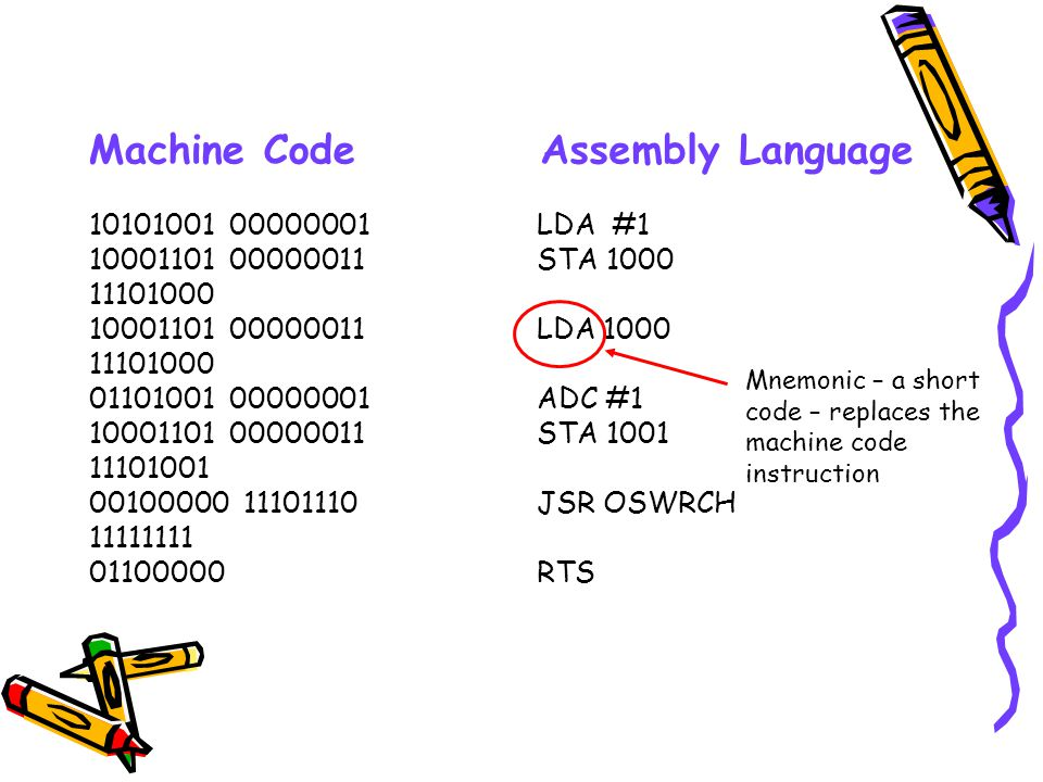 Machine Code Assembly Language 10101001 00000001 10001101 00000011