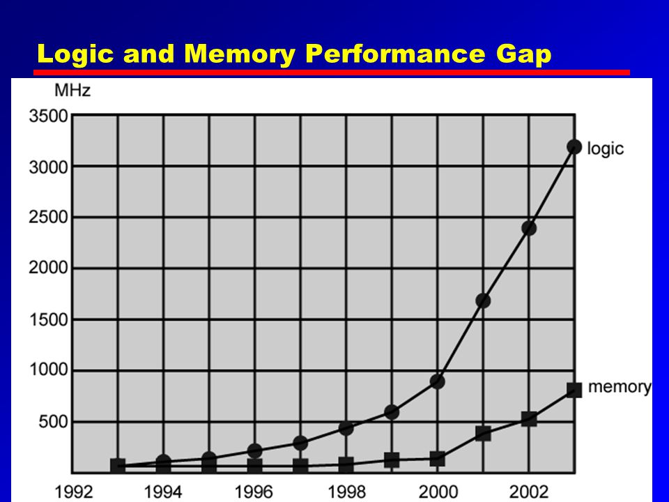 Logic and Memory Performance Gap