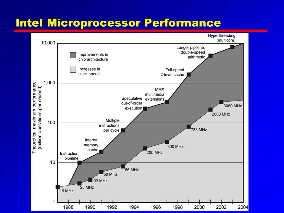 Intel Microprocessor Performance