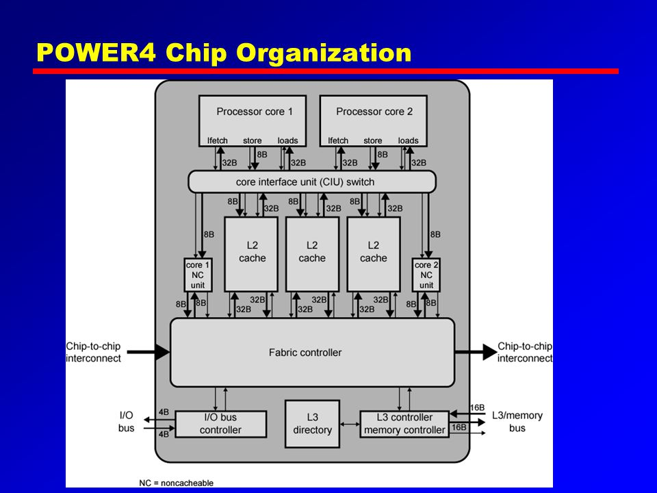 POWER4 Chip Organization
