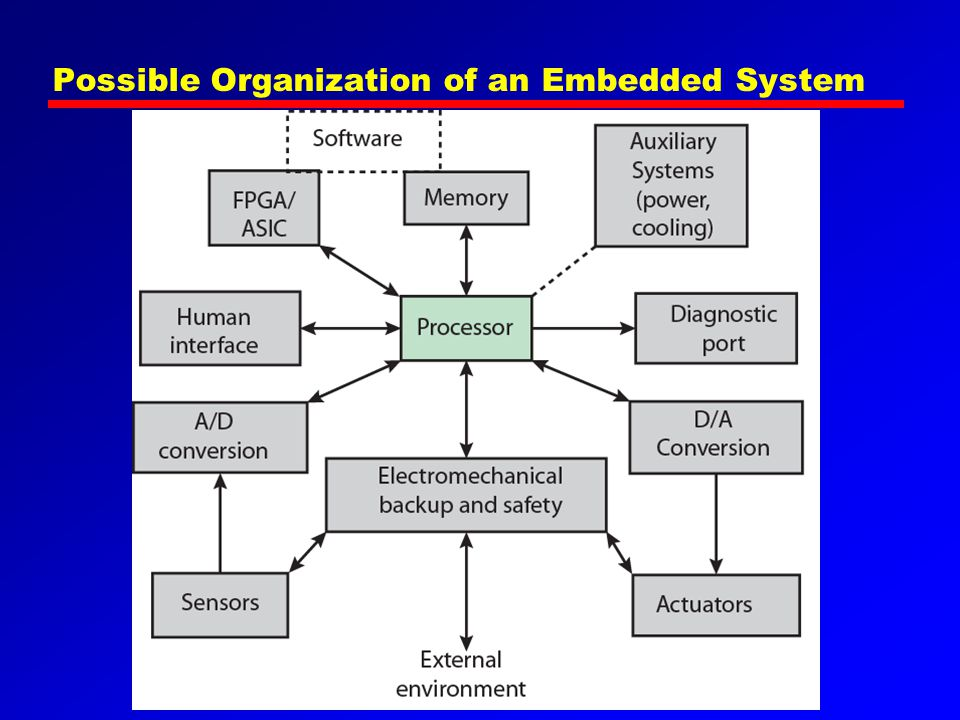 Possible Organization of an Embedded System