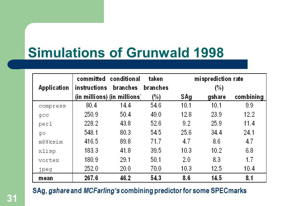 Simulations of Grunwald 1998