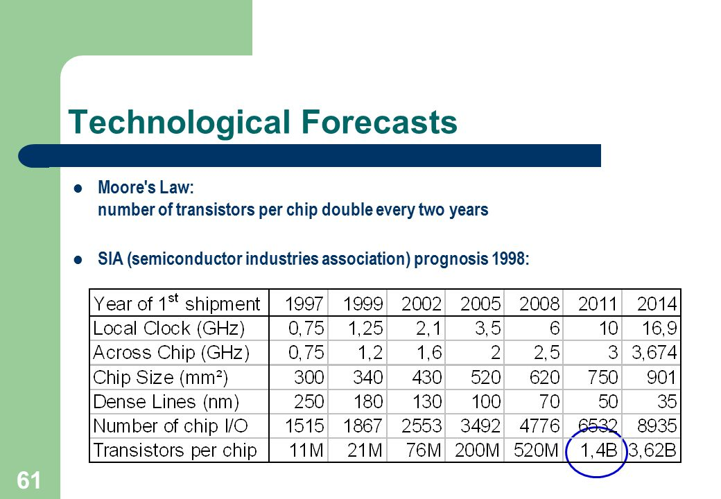 Technological Forecasts