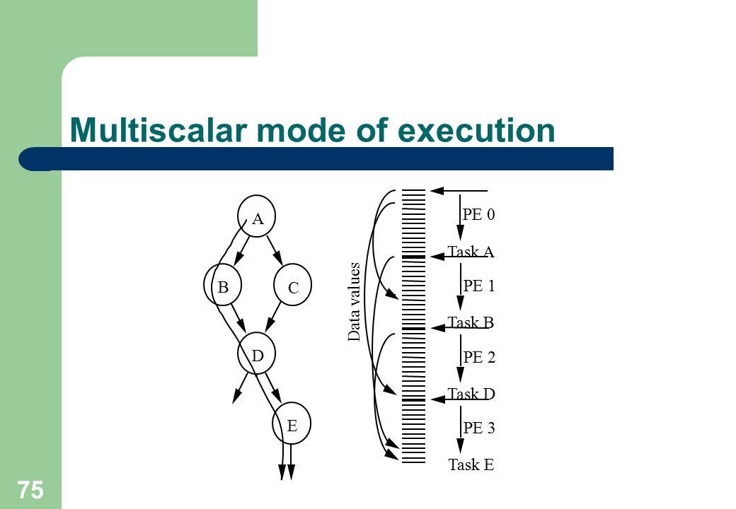 Multiscalar mode of execution